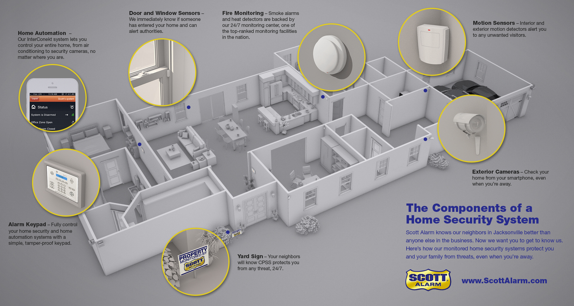 Exploring The Components Of A Home Security System Scott Alarm Low Cost Burglar For Boats Diagram